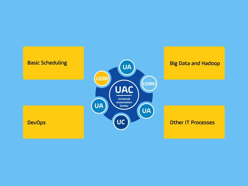 Powerpointartige Folie mit vielen Informationen zur UAC von stonebranch. Sehr komplizierter Kram. Aber schön schlicht aufbereitet und animiert