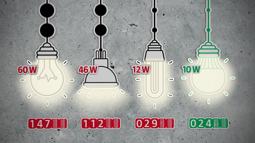 Vier eingeschaltete Leuchtmittel im animierten Erklärvideo. Mit jeweils eingeblendetem Verbrauch: Glühbirne (60W), Halogenlampe (46W), Energiesparlampe (12W), LED (10W). Unter den Leuchtmitteln laufen Stromzähler.