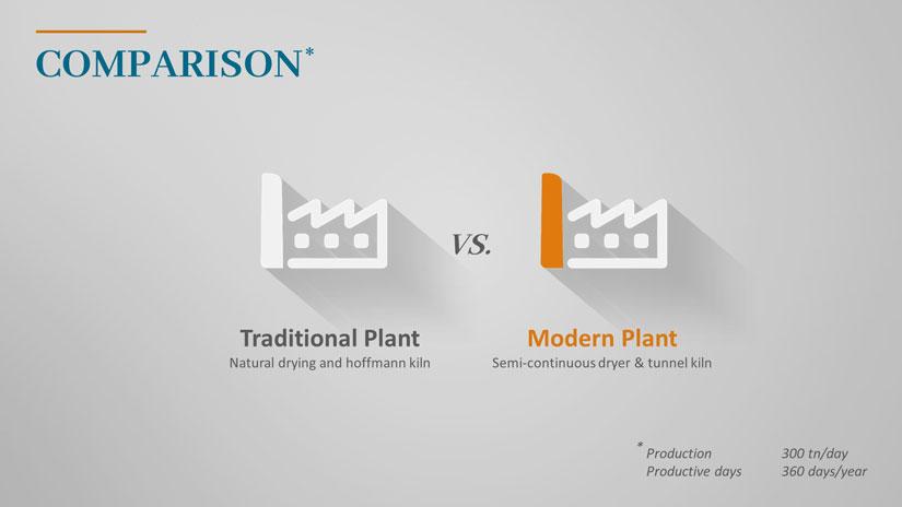 Der Überschrift der PowerPoint Folie zufolge handelt es sich um einen Vergleich der statt findet. In der Mitte sind zwei Icons einer Fabrik. Die linke Fabrik ist komplett weiß und laut Unterschrift eine traditionelle Fabrik. Die rechte hingegen ist modern. Was durch ein orangenes Element unterstrichen wird.